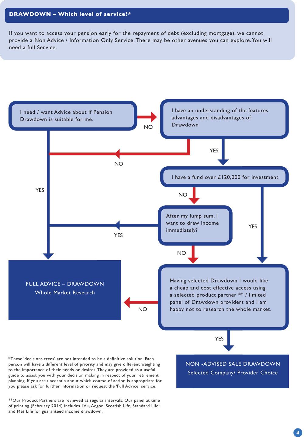Level of service diagram