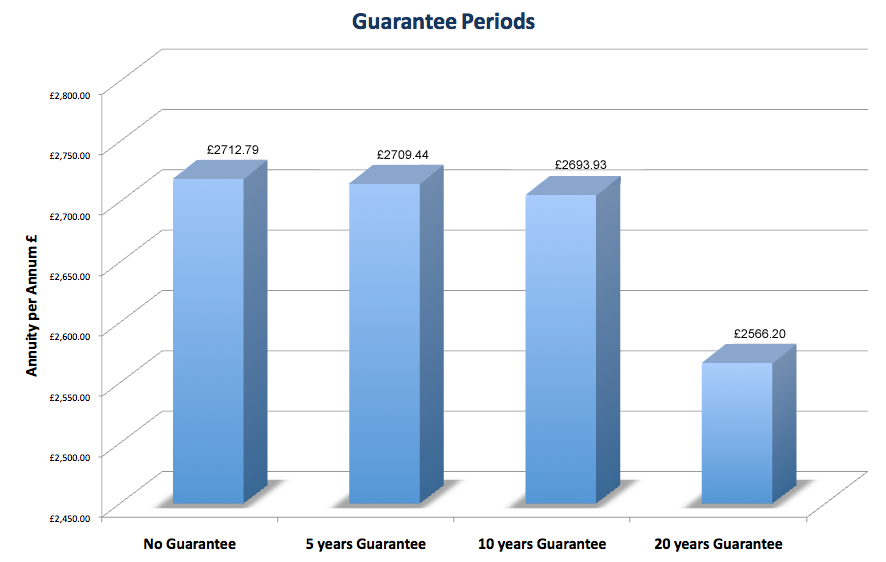 Guarantee Periods Graph