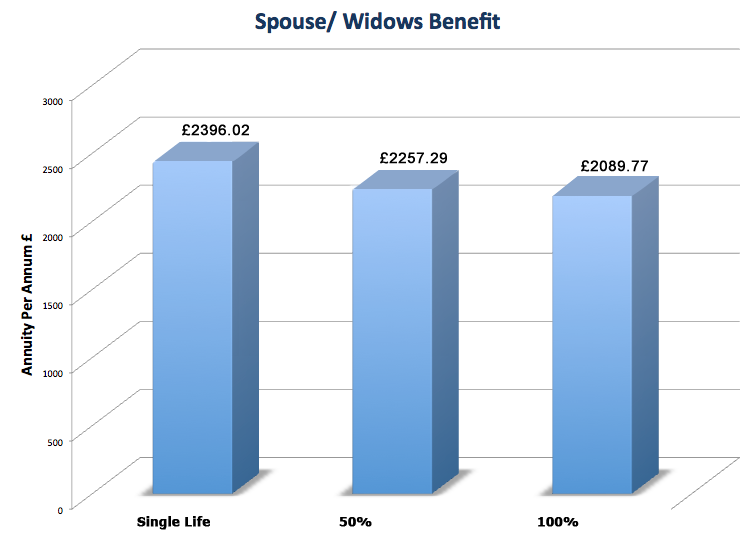 Spouse Widows Benefit Graph