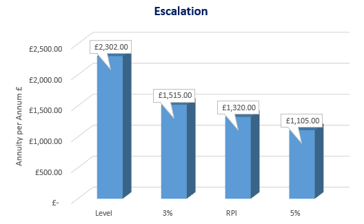 Increase/Escalation Graph