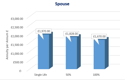 Spouse Benefit Graph